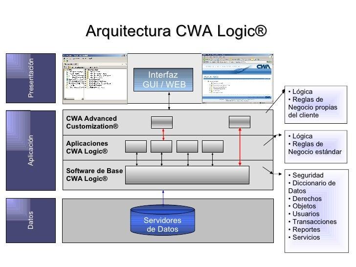 3 capas logic by dc for Arquitectura 3 capas