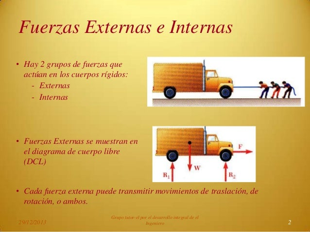 Fuerzas Internas Fisica Fuerzas Externas e Internas