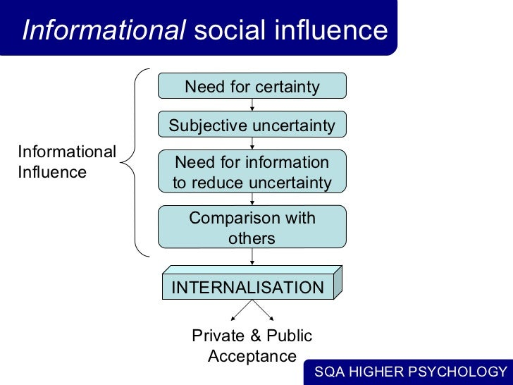 social influence comformity obedience and compliance Social influence it refers to our need to be right sometimes, an individual does  not know what is the correct behaviour for the particular circumstances in these.