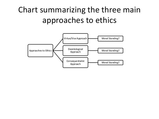 three ethical approaches Between these three dimensions that determines whether the response by the nurse to a situation of moral distress is ethical or not at times, the dynamic.