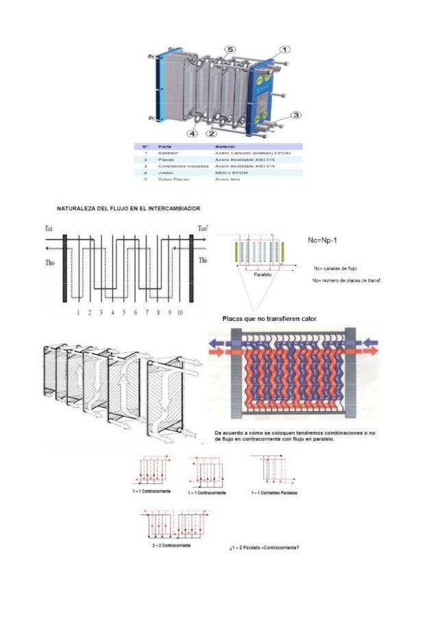 Intercambiadores de calor de placas - Placas de calor ...