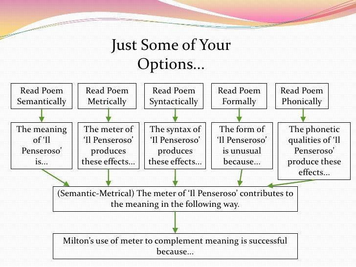 John Milton il penseroso summary