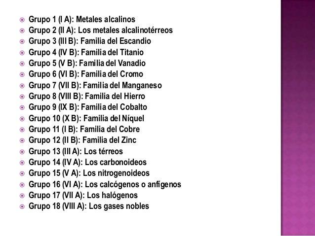 Tabla periodica de los elementos grupos o familias image collections la tabla periodica grupos y familias image collections periodic la tabla periodica de los elementos quimicos urtaz Gallery