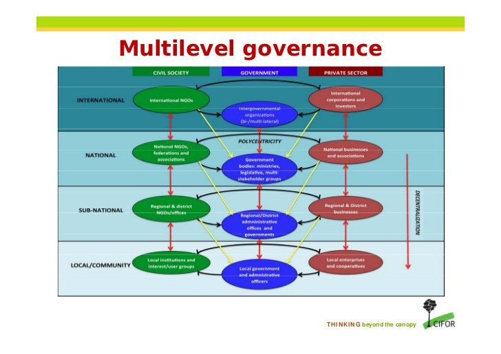 Teaching Collaborative Governance : Multilevel governance thinking beyond the