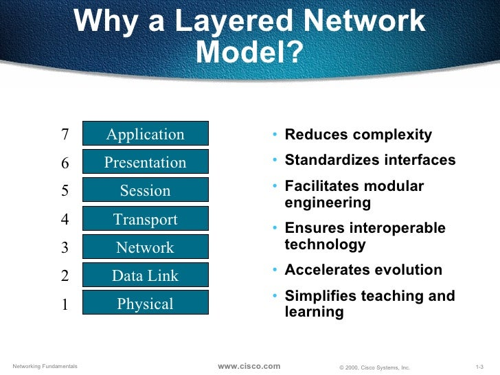 future of the osi model essay Read this essay on osi model and tcp/ip model come browse our large digital warehouse of free sample essays get the knowledge you need in order to pass your classes and more.