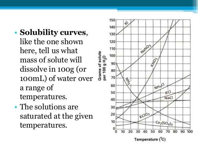 Solubility Curve Worksheet. Rupsucks Printables Worksheets