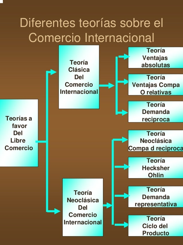 3 principales teor as del comercio internacional for Que es el comercio interior