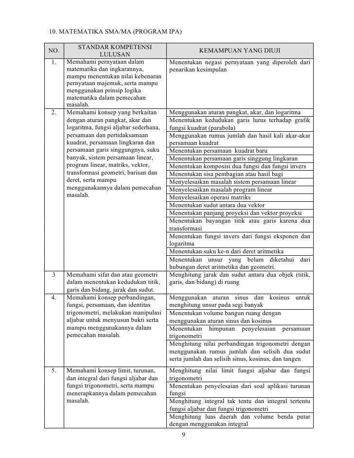 10. MATEMATIKA SMA/MA (PROGRAM IPA)           STANDAR KOMPETENSINO.                                                    KEM...