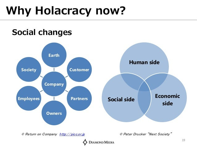 zappos holocracy essay Williams points out that zappos is now canine-friendly, because it was deemed safe enough to try, a key idea in holacracy tyler williams: in the past, that had been shut down multiple times.