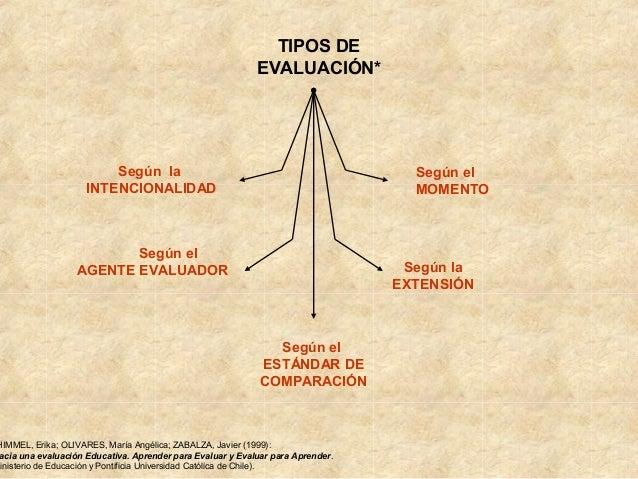 TIPOS DE                                                            EVALUACIÓN*                         Según la          ...