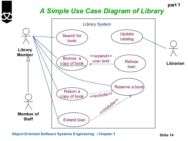 use cases       part  a simple use case diagram of library