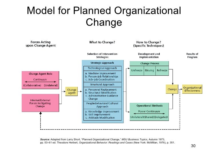 an analysis of the topic of the organizational changes Theories previously mentioned adopted the organizational level of analysis to investigate responsiveness other research on the topic has included individual perceptions of events as determinants of the actions that occur at the organization level (hough & white.
