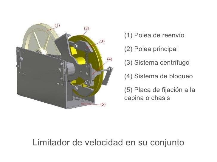 Limitador de velocidad en su conjunto (1) Polea de reenvío (2) Polea principal (3) Sistema centrífugo (4) Sistema de bloqu...
