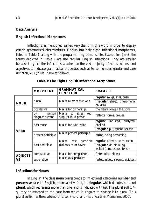inflection and bound morphemes Bound grammatical morphemes can be further divided into two types: inflectional   in english, only the first verb form is inflected for tense for example: i think.