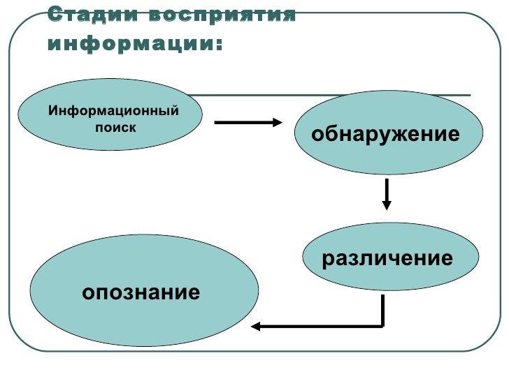 Стадии восприятия информации: