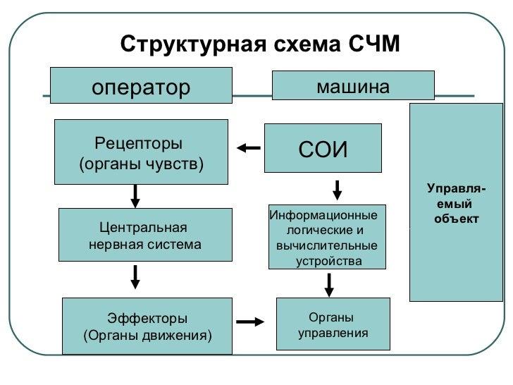 Структурная схема СЧМ оператор