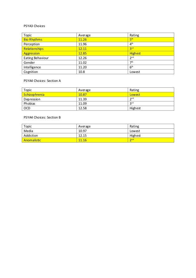 PSYA3 Choices Topic Average Rating Bio Rhythms 11.26 5th Perception 11.96 4th Relationships 12.11 3rd Aggression 12.85 Hig...
