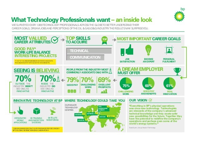 What technology professionals want