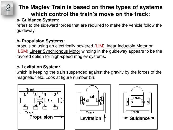 Linear Motor In Maglev Train