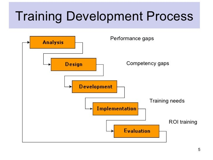 hrm training need analysis A strategic analysis looks at three aspects of the individual hrm department:  (training needs are discussed in chapter 8  as part of strategic planning, hrm .