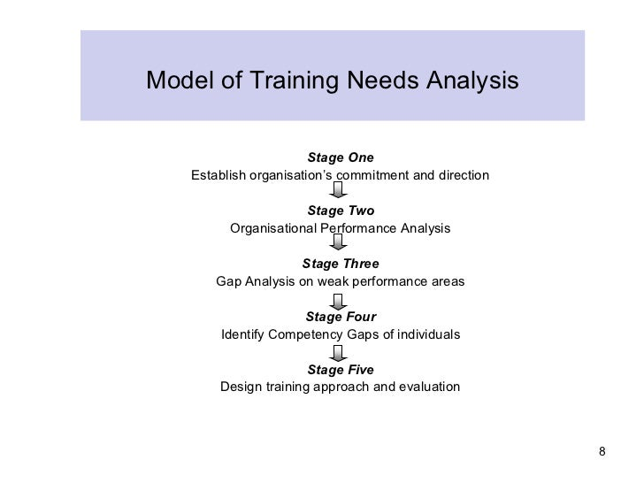an analysis of the trainer A training needs analysis is a way of surveying the training required in a business it also prioritises different areas of training by analysing the skills required to meet an organisation's goals and objectives.