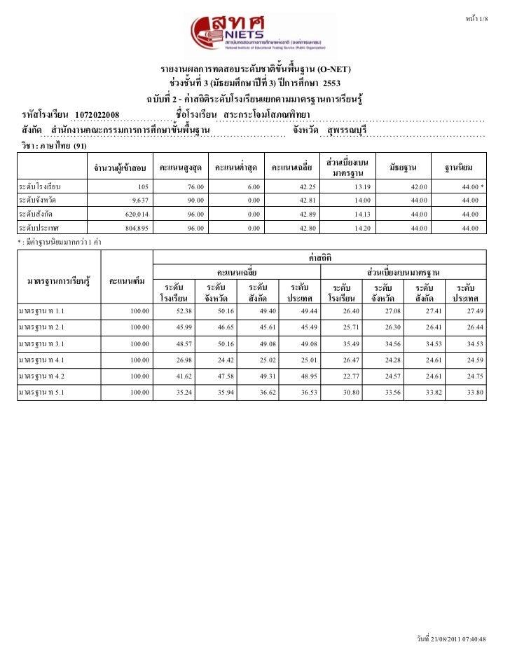 หนนา 1/8                                 รายงานผลการทดสอบระดดบชาตตขดขนพพขนฐาน (O-NET)                                   ชช...