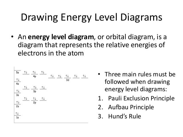 Level Drawing Drawing Energy Level Diagrams