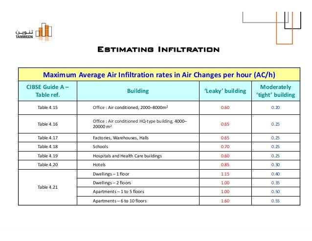 Air Changes Per Hour : Integrating cost engineering considerations in hvac design