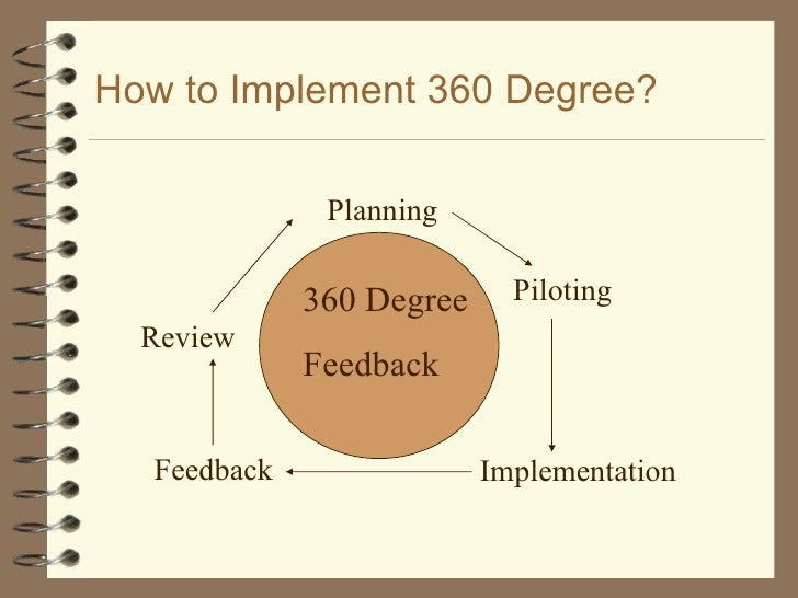 360 degree feed back and its A 360-degree performance appraisal is an employee evaluation tool that includes feedback from a supervisor, subordinates, colleagues and customers the purpose is to.