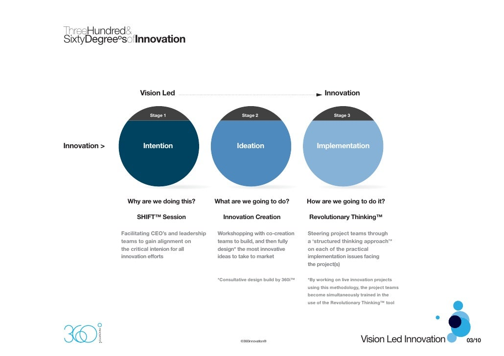 ThreeHundred& SixtyDegreeºsofInnovation                         Vision Led                                                ...