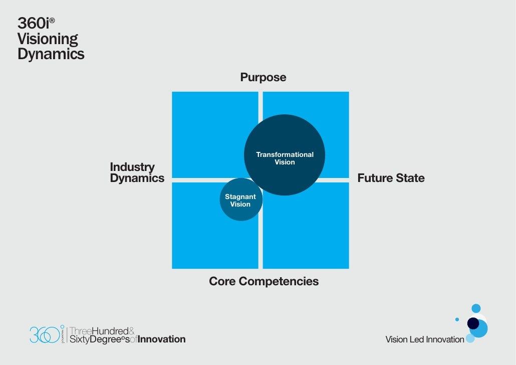 360i® Visioning Dynamics                                        Purpose                                                   ...