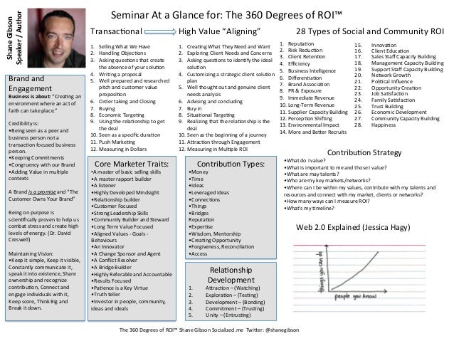 Speaker / Author                                                Seminar At a Glance for: The 360 Degre...