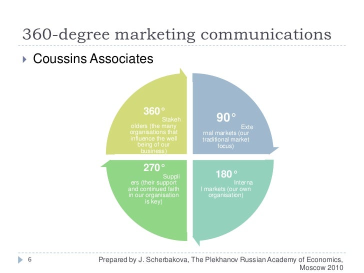 Advertising and Marketing best degrees to have