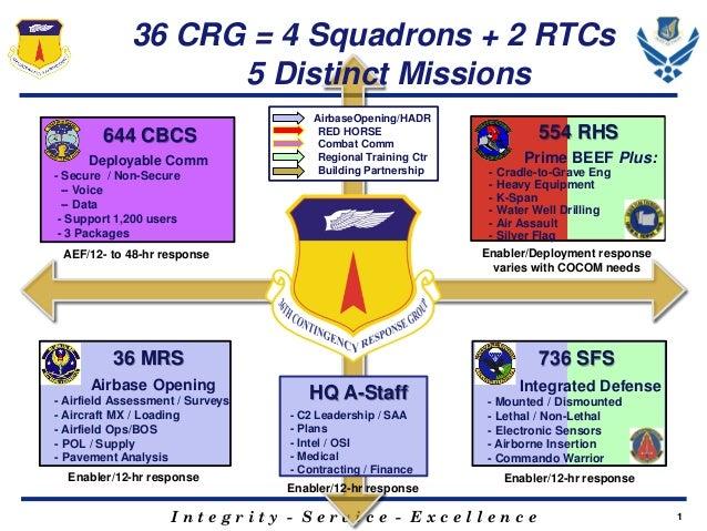 36 CRG = 4 Squadrons + 2 RTCs 5 Distinct Missions 644 CBCS Deployable Comm - Secure / Non-Secure -- Voice -- Data - Suppor...