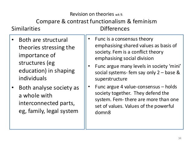 conflict and functionalist theory differences essay The tools you need to write a quality essay or term  essays related to education from a functionalist  perspectives of functionalism and conflict theory,.