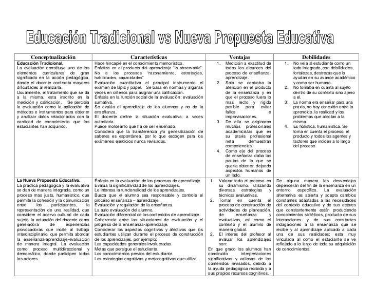 Conceptualización                                      Características                                       Ventajas     ...