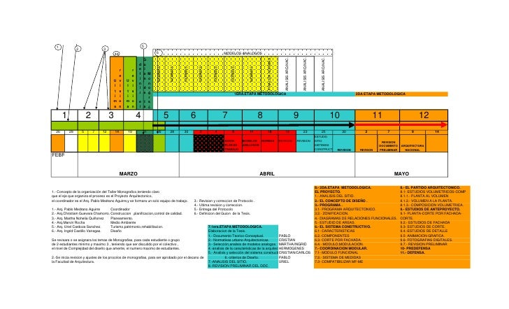 Plan de trabajo desarrollo proyectos arquitect nicos for Arquitectura 5 de mayo plan de estudios