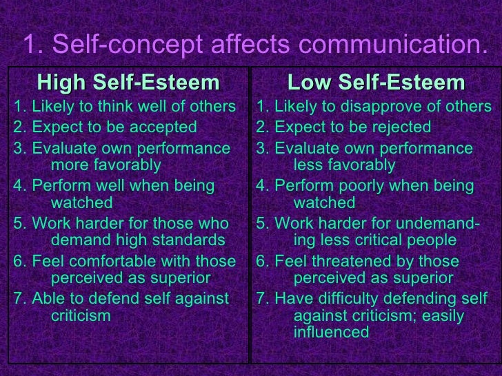 High Self Concept Self-concept Affects