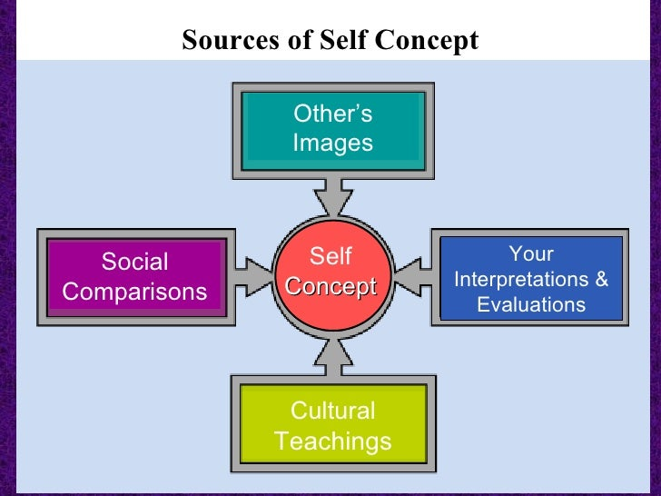 Self Concept Essay Examples