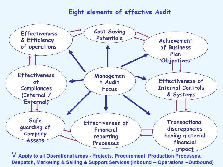 3a-5-value-adding-internal-audit-51-728.