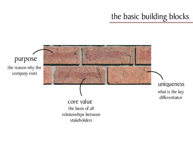 Basic Building Blocks Core