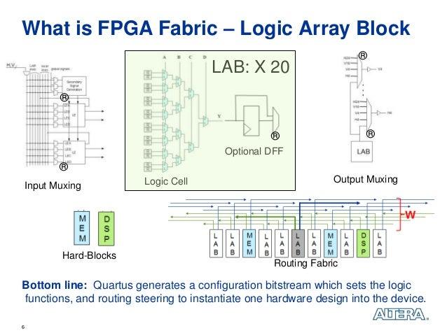 Fpga Logic Cell What is Fpga Fabric – Logic