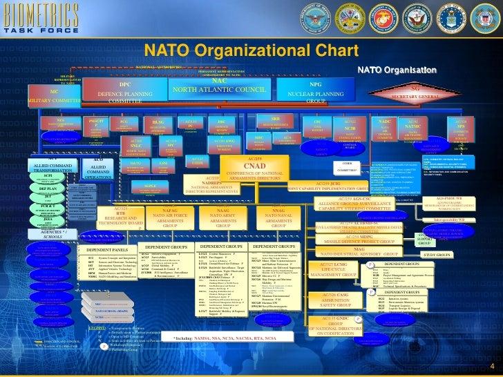 US Position on NATO Standardization Agreement for Biometrics