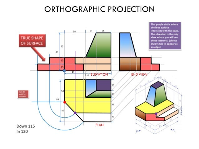 Elevation Plan End View : Junior certificate technical graphics notes