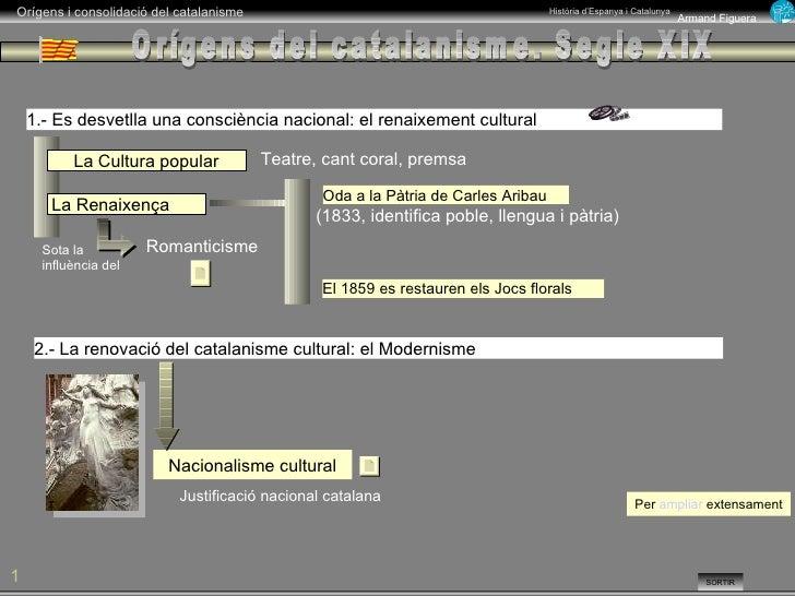 Orígens del catalanisme. Segle XIX 1.- Es desvetlla una consciència nacional: el renaixement cultural La Renaixença La Cul...