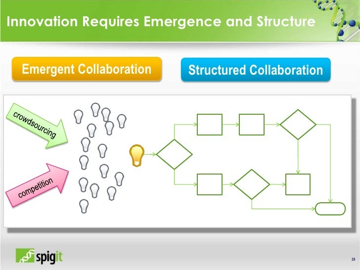 28<br />Innovation Requires Emergence and Structure<br />Emergent Collaboration<br />Structured Collaboration<br />crowdso...