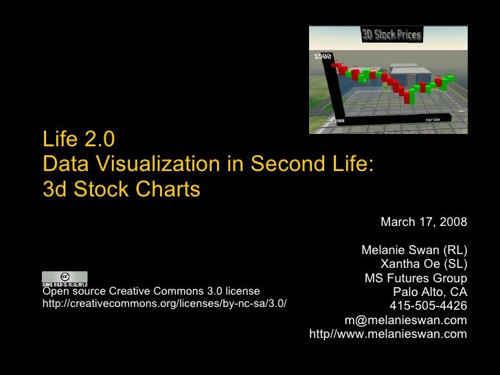 Life 2.0 Data Visualization in Second Life:  3d Stock Charts March 17, 2008 Melanie Swan (RL) Xantha Oe (SL) MS Futures Gr...