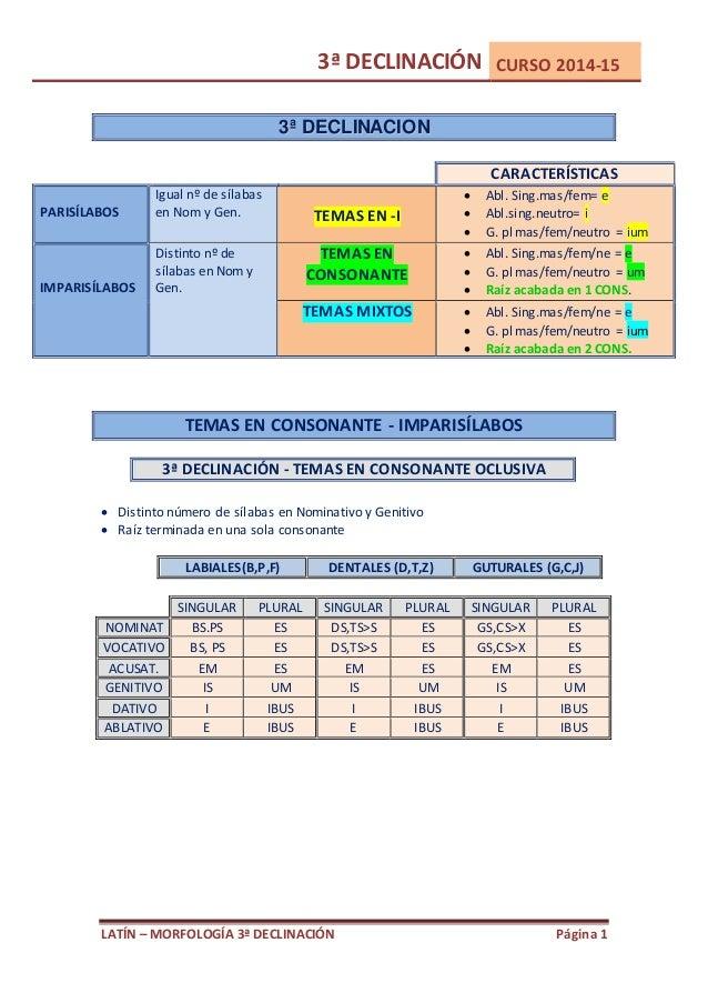 3ª DECLINACIÓN CURSO 2014-15  3ª DECLIINACIION  CARACTERÍSTICAS  Igual nº de sílabas  en Nom y Gen.  TEMAS EN -I   Abl. S...
