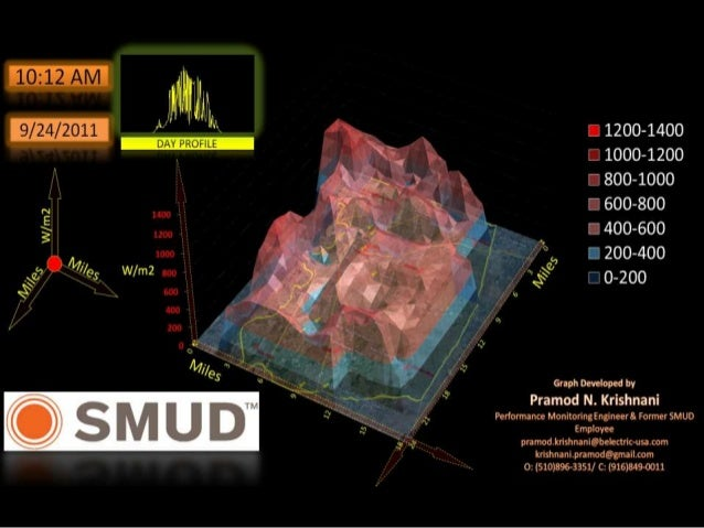 Special 3D Graph of Solar Irradiance -SMUD- Sacramento County
