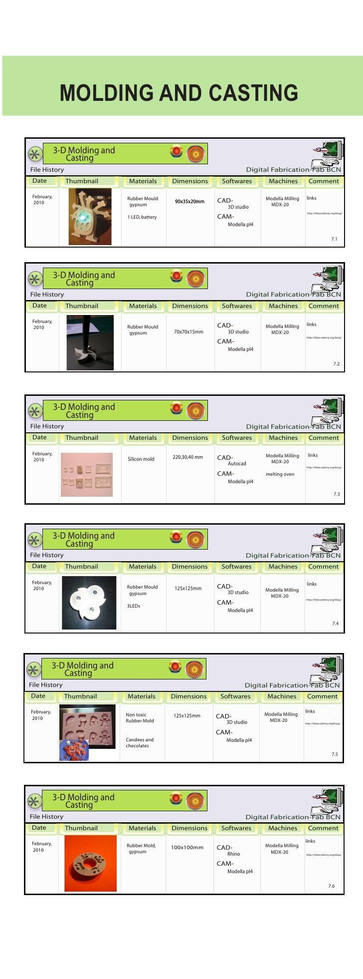 MOLDING AND CASTING  *              3-D Molding and                 Casting File History                                  ...
